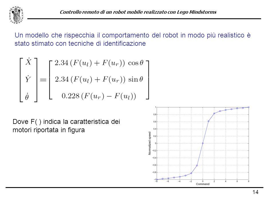 14 Un modello che rispecchia il comportamento del robot in modo più realistico è stato stimato con tecniche di identificazione Dove F( ) indica la car