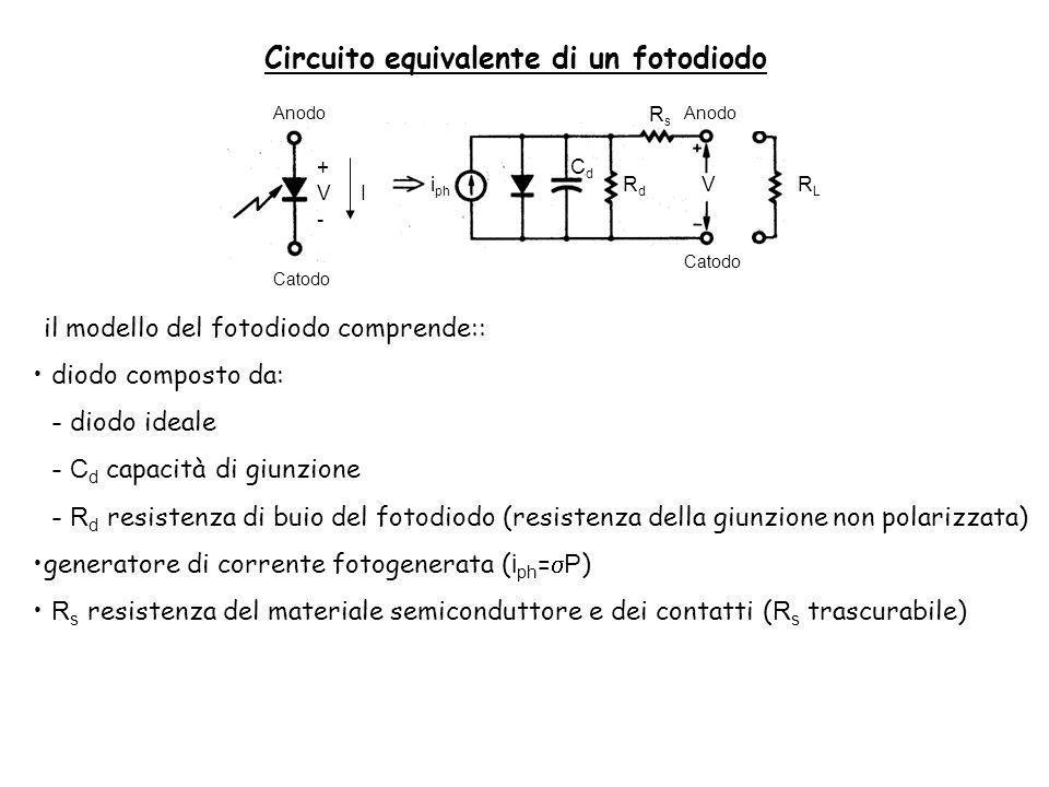 Vi ph RdRd RsRs RLRL CdCd + - VI Anodo Catodo Anodo Catodo Circuito equivalente di un fotodiodo il modello del fotodiodo comprende:: diodo composto da: - diodo ideale - C d capacità di giunzione - R d resistenza di buio del fotodiodo (resistenza della giunzione non polarizzata) generatore di corrente fotogenerata ( i ph = P ) R s resistenza del materiale semiconduttore e dei contatti ( R s trascurabile)