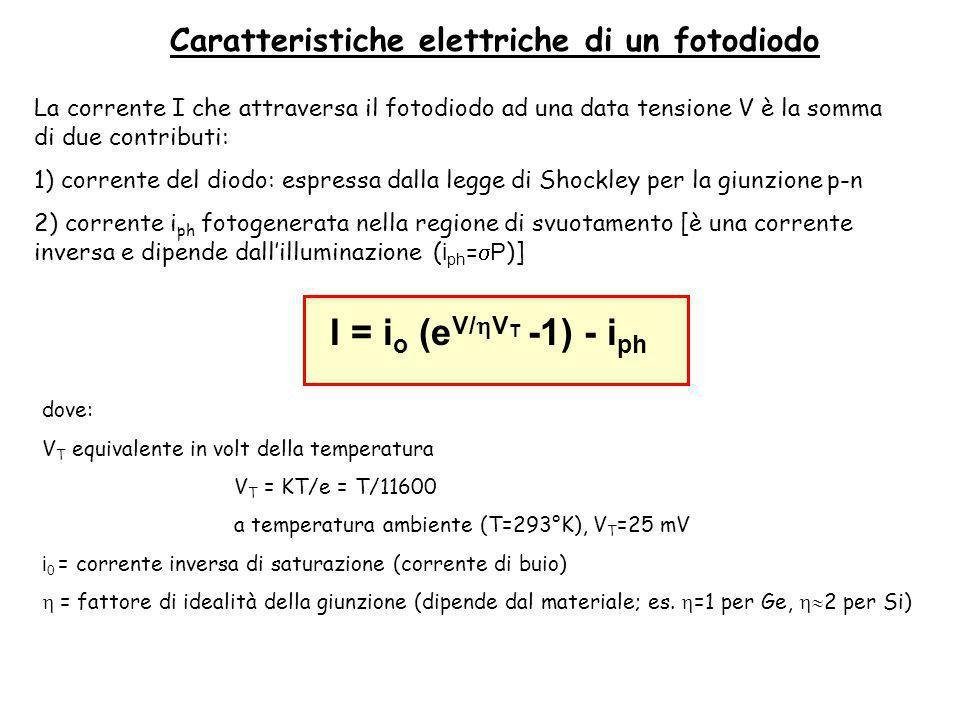 La corrente I che attraversa il fotodiodo ad una data tensione V è la somma di due contributi: 1) corrente del diodo: espressa dalla legge di Shockley per la giunzione p-n 2) corrente i ph fotogenerata nella regione di svuotamento [è una corrente inversa e dipende dallilluminazione ( i ph = P )] I = i o (e V/ V T -1) - i ph dove: V T equivalente in volt della temperatura V T = KT/e = T/11600 a temperatura ambiente (T=293°K), V T =25 mV i 0 = corrente inversa di saturazione (corrente di buio) = fattore di idealità della giunzione (dipende dal materiale; es.