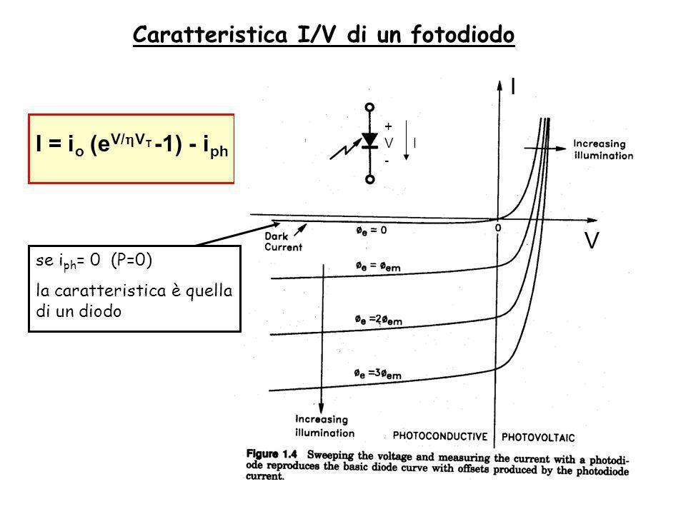 + - VI I = i o (e V/ V T -1) - i ph se i ph = 0 (P=0) la caratteristica è quella di un diodo Caratteristica I/V di un fotodiodo V I