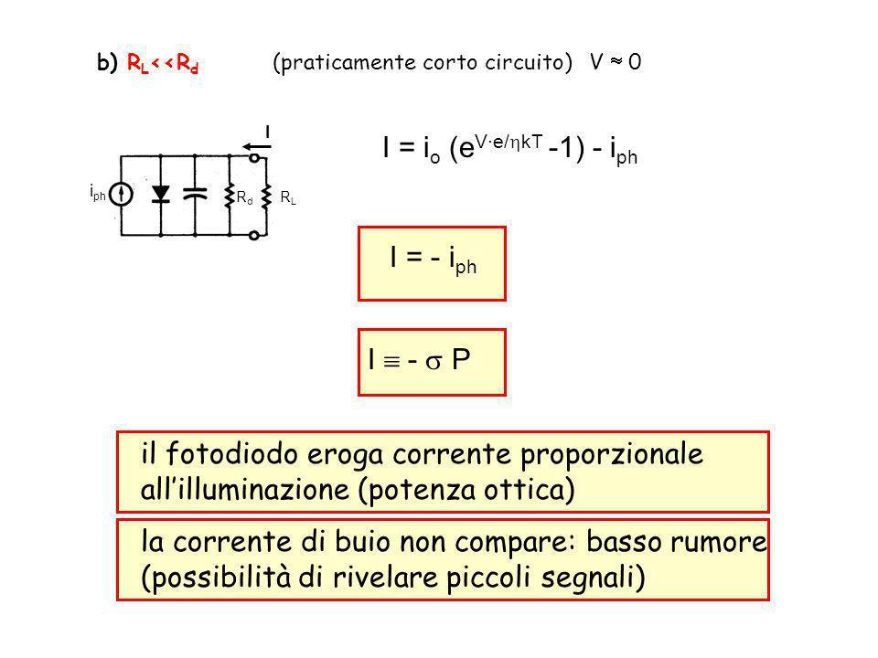 b) R L <<R d (praticamente corto circuito) V 0 RLRL RdRd I i ph I = i o (e V·e/ kT -1) - i ph I = - i ph I - P il fotodiodo eroga corrente proporzionale allilluminazione (potenza ottica) la corrente di buio non compare: basso rumore (possibilità di rivelare piccoli segnali)