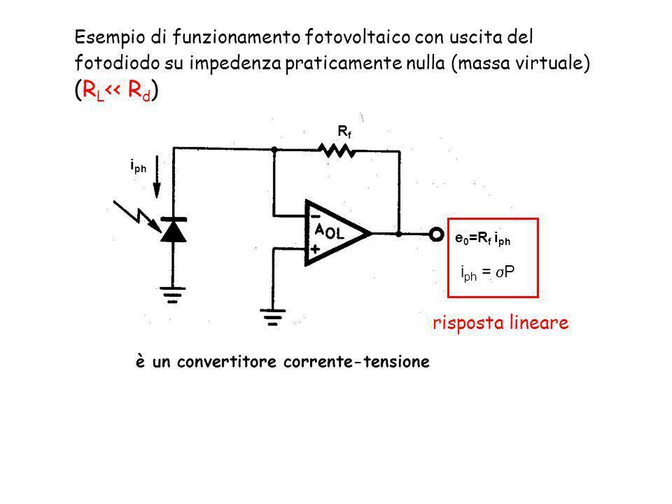 Esempio di funzionamento fotovoltaico con uscita del fotodiodo su impedenza praticamente nulla (massa virtuale) (R L << R d ) è un convertitore corrente-tensione i ph RfRf e 0 =R f i ph i ph = P risposta lineare