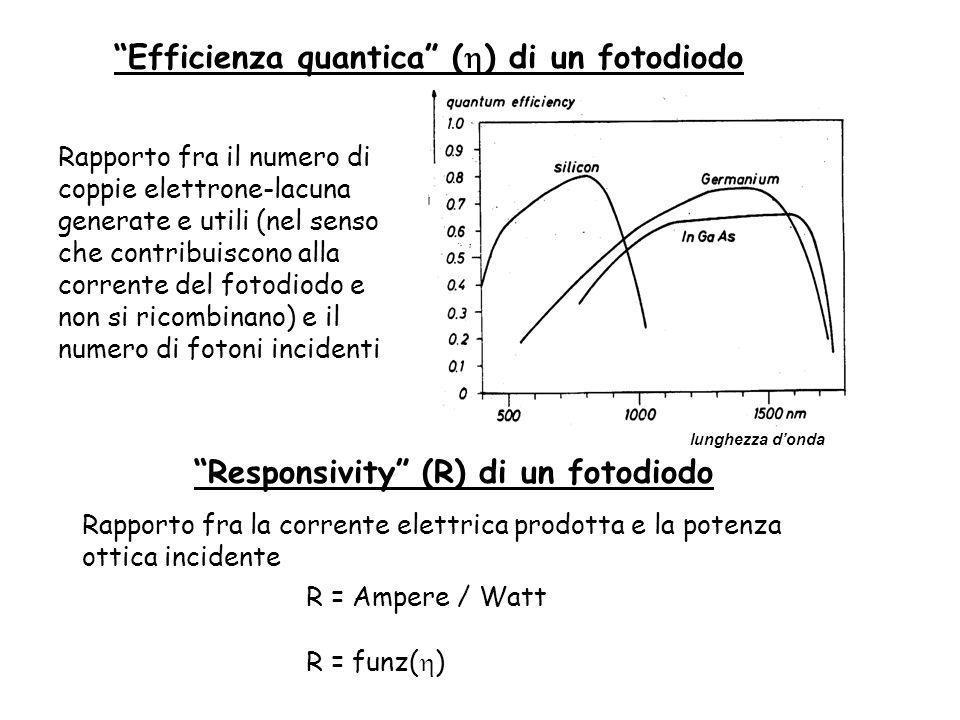 Responsivity (R) di un fotodiodo Rapporto fra la corrente elettrica prodotta e la potenza ottica incidente R = Ampere / Watt Efficienza quantica ( ) di un fotodiodo Rapporto fra il numero di coppie elettrone-lacuna generate e utili (nel senso che contribuiscono alla corrente del fotodiodo e non si ricombinano) e il numero di fotoni incidenti lunghezza donda R = funz( )