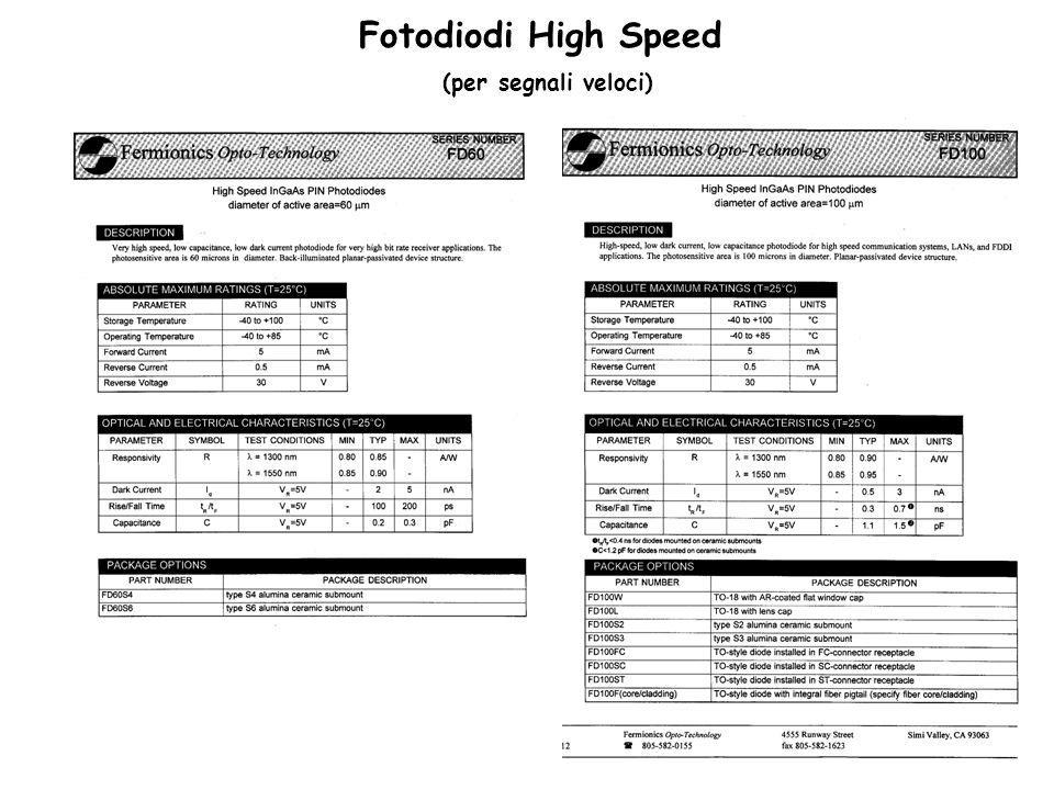 Fotodiodi High Speed (per segnali veloci)