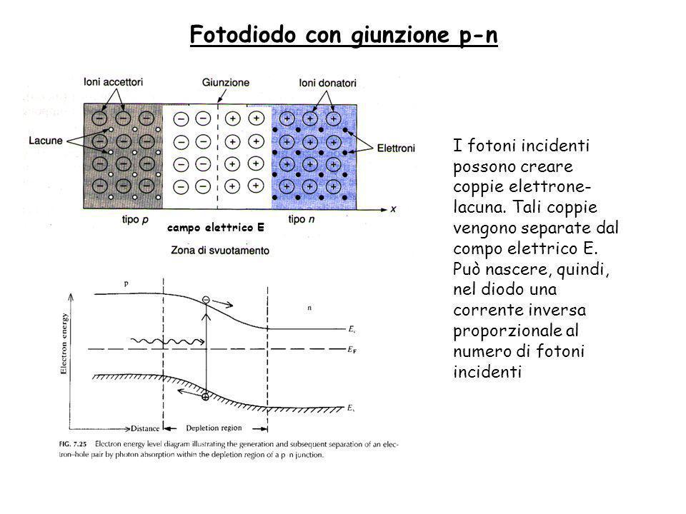 Fotodiodo con giunzione p-n campo elettrico E I fotoni incidenti possono creare coppie elettrone- lacuna.