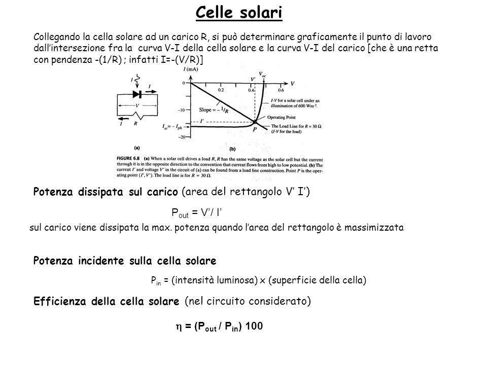 Collegando la cella solare ad un carico R, si può determinare graficamente il punto di lavoro dallintersezione fra la curva V-I della cella solare e la curva V-I del carico [che è una retta con pendenza -(1/R) ; infatti I=-(V/R)] Potenza dissipata sul carico (area del rettangolo V I) P out = V/ I sul carico viene dissipata la max.
