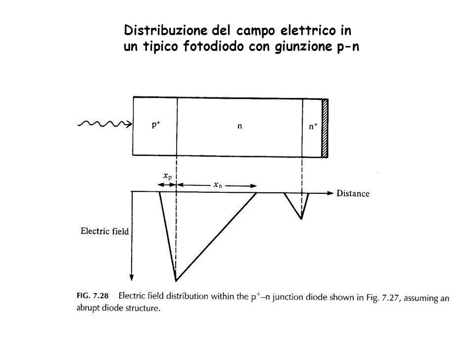 Funzionamento fotovoltaico 2 casi : a) R L >>R d il segnale del fotodiodo è una tensione b) R L <<R d il segnale del fotodio è una corrente I = i o (e V·e/ kT -1) - i ph RLRL RdRd I a) R L >>R d I 0 0 = i o (e V·e/ kT -1) - i ph V= (kT/e) log [(i ph /i 0 ) +1] per: i ph >> i 0 V= (kT/e) log (i ph /i 0 ) la tensione ai capi del fotodiodo varia in modo logaritmico con lilluminazione (i ph ) i ph