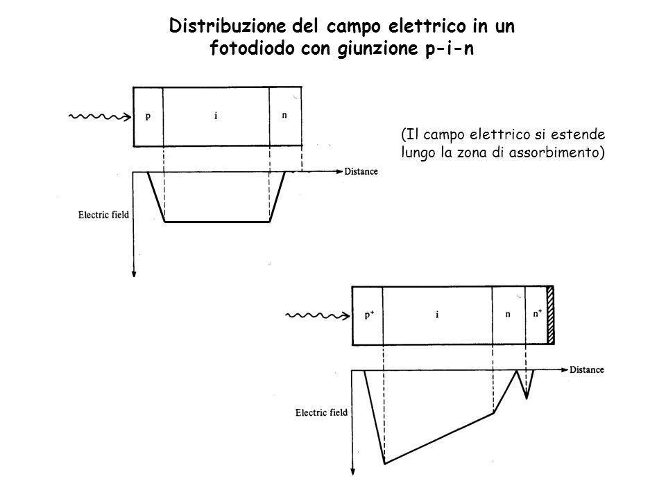 Distribuzione del campo elettrico in un fotodiodo con giunzione p-i-n (Il campo elettrico si estende lungo la zona di assorbimento)
