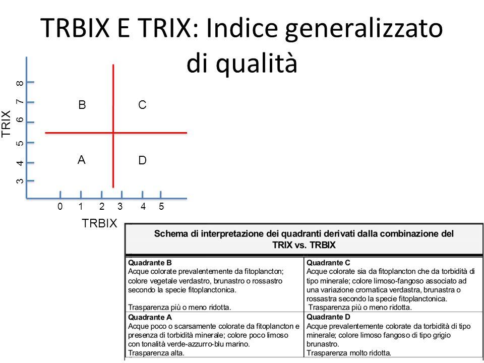 TRBIX E TRIX: Indice generalizzato di qualità TRIX TRBIX 0 1 2 3 4 5 3 4 5 6 7 8 A D BC