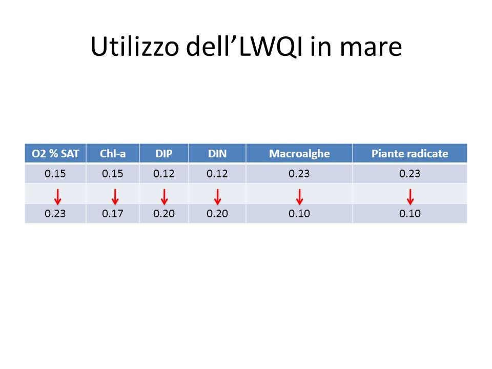 Utilizzo dellLWQI in mare O2 % SATChl-aDIPDINMacroalghePiante radicate 0.15 0.12 0.23 0.170.20 0.10