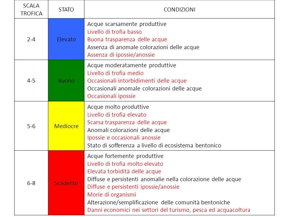 SCALA TROFICA STATOCONDIZIONI 2-4Elevato Acque scarsamente produttive Livello di trofia basso Buona trasparenza delle acque Assenza di anomale coloraz