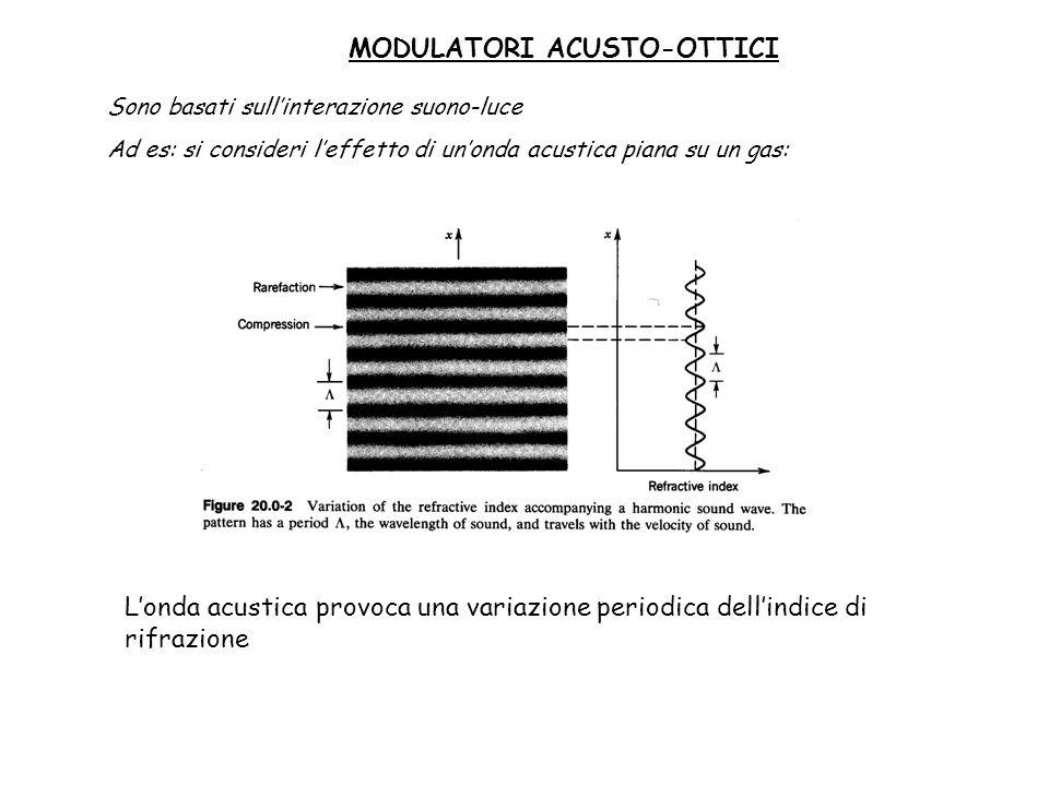MODULATORI ACUSTO-OTTICI Sono basati sullinterazione suono-luce Ad es: si consideri leffetto di unonda acustica piana su un gas: Londa acustica provoc