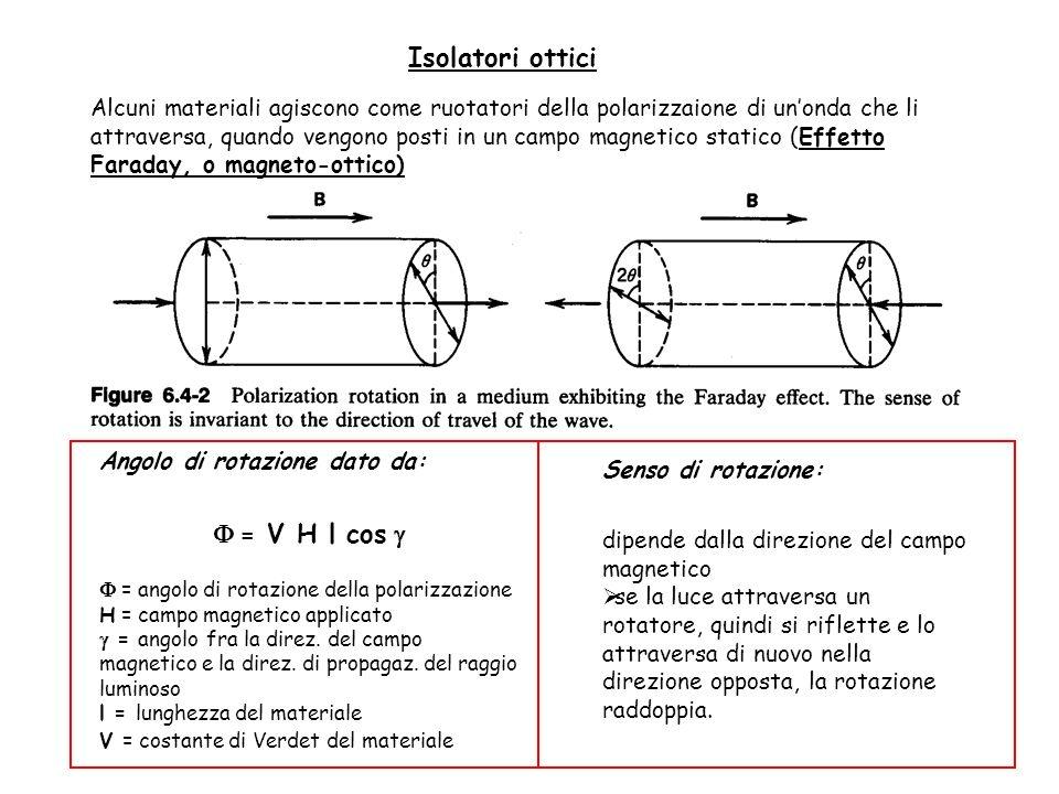 Isolatori ottici Alcuni materiali agiscono come ruotatori della polarizzaione di unonda che li attraversa, quando vengono posti in un campo magnetico