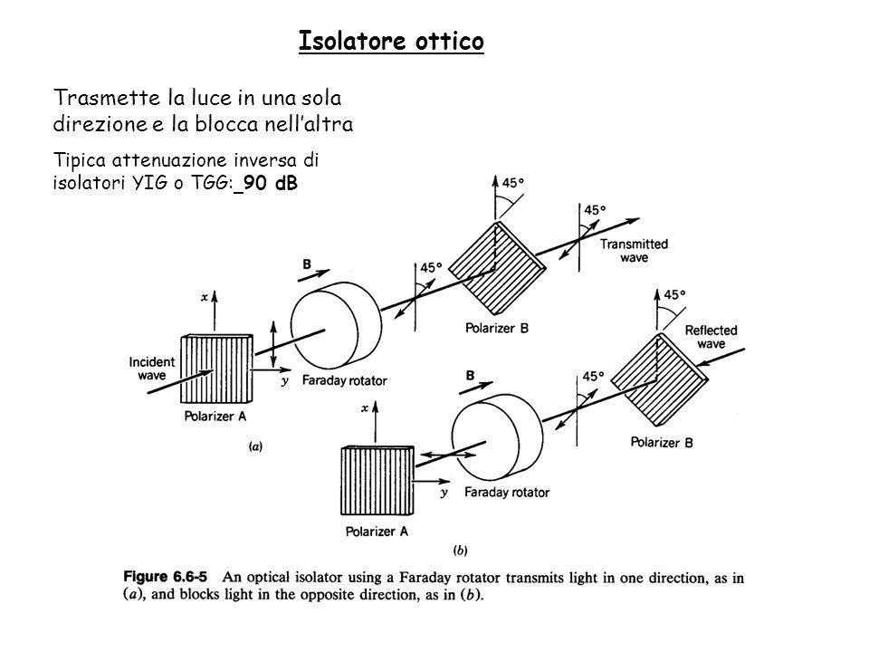 Isolatore ottico Trasmette la luce in una sola direzione e la blocca nellaltra Tipica attenuazione inversa di isolatori YIG o TGG: 90 dB