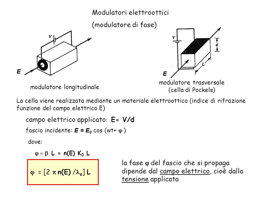 modulatore longitudinale modulatore trasversale (cella di Pockels) Modulatori elettroottici (modulatore di fase) campo elettrico applicato : E= V/d fa
