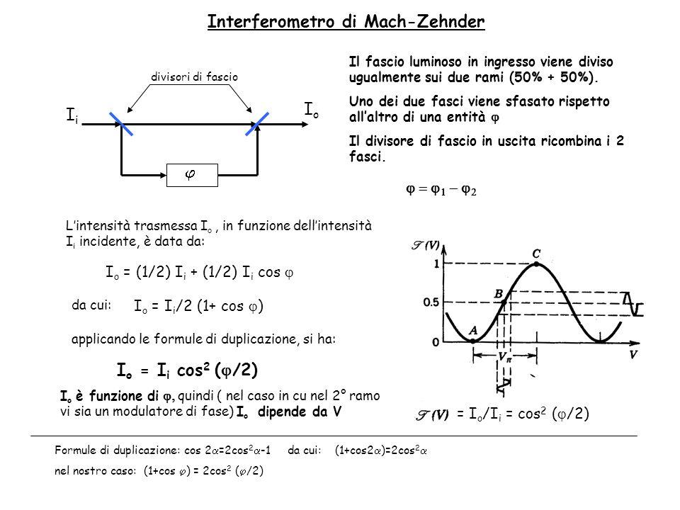 IiIi IoIo Interferometro di Mach-Zehnder divisori di fascio Il fascio luminoso in ingresso viene diviso ugualmente sui due rami (50% + 50%). Uno dei d