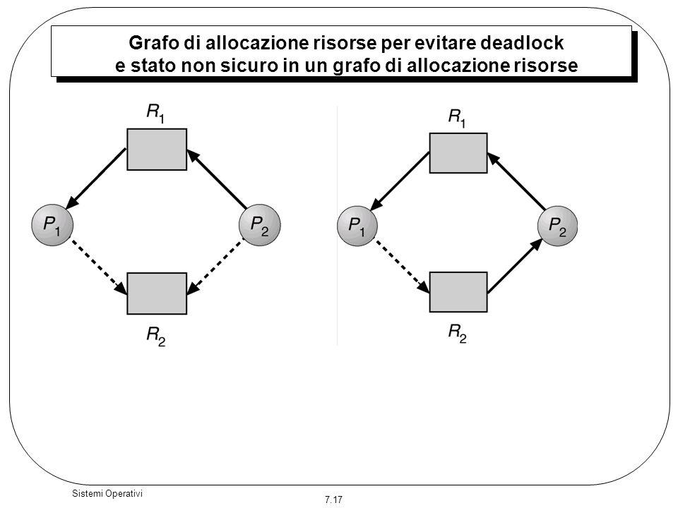 7.17 Sistemi Operativi Grafo di allocazione risorse per evitare deadlock e stato non sicuro in un grafo di allocazione risorse