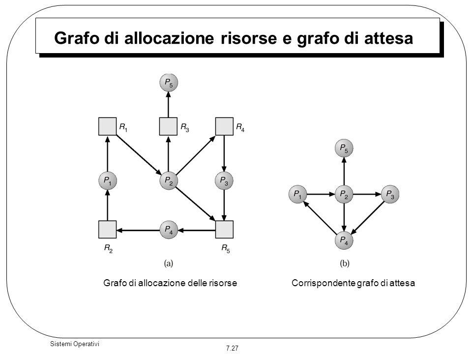 7.27 Sistemi Operativi Grafo di allocazione risorse e grafo di attesa Grafo di allocazione delle risorseCorrispondente grafo di attesa