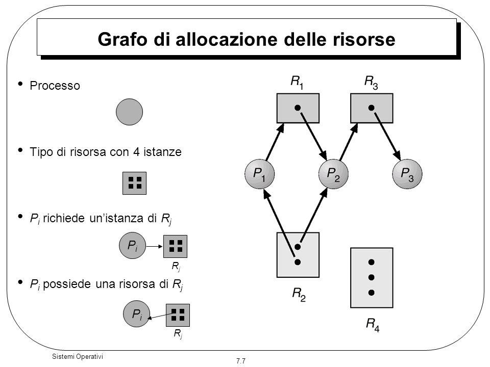 7.7 Sistemi Operativi Grafo di allocazione delle risorse Processo Tipo di risorsa con 4 istanze P i richiede unistanza di R j P i possiede una risorsa