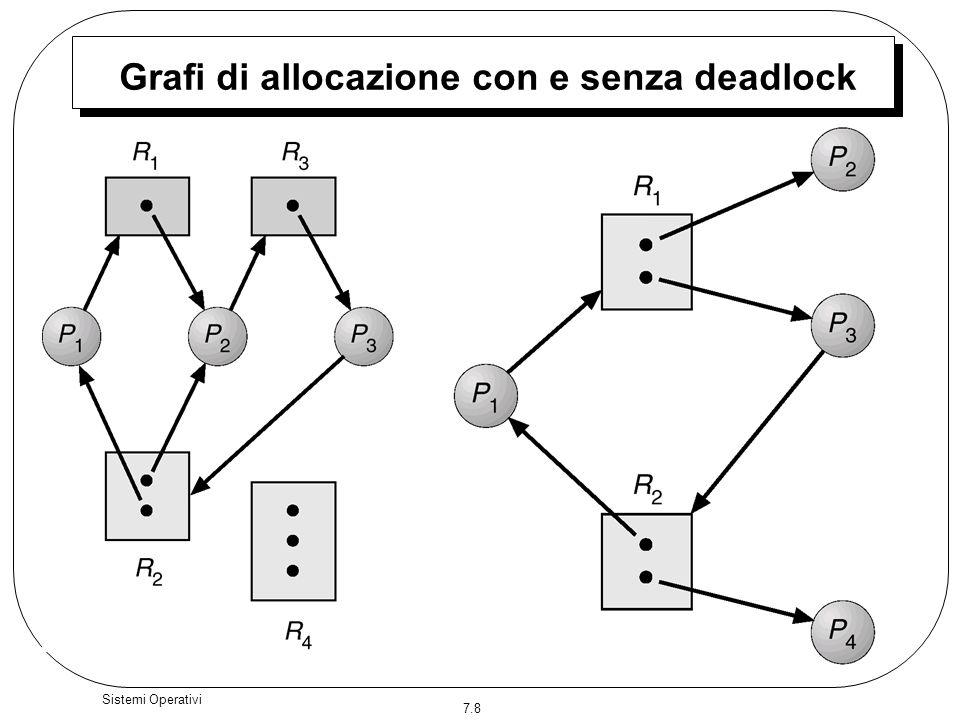 7.29 Sistemi Operativi Algoritmo di rilevamento 1.Siano Work e Finish due vettori di lunghezza m e n, rispettivamente Inizializzazione: (a) Work := Available (b)Per i = 1,2, …, n, se Allocation i 0, allora Finish[i] := false; altrimenti, Finish[i] := true.