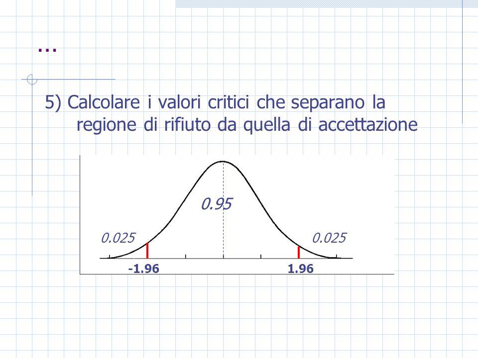 … 5) Calcolare i valori critici che separano la regione di rifiuto da quella di accettazione 0.025 0.95 -1.961.96