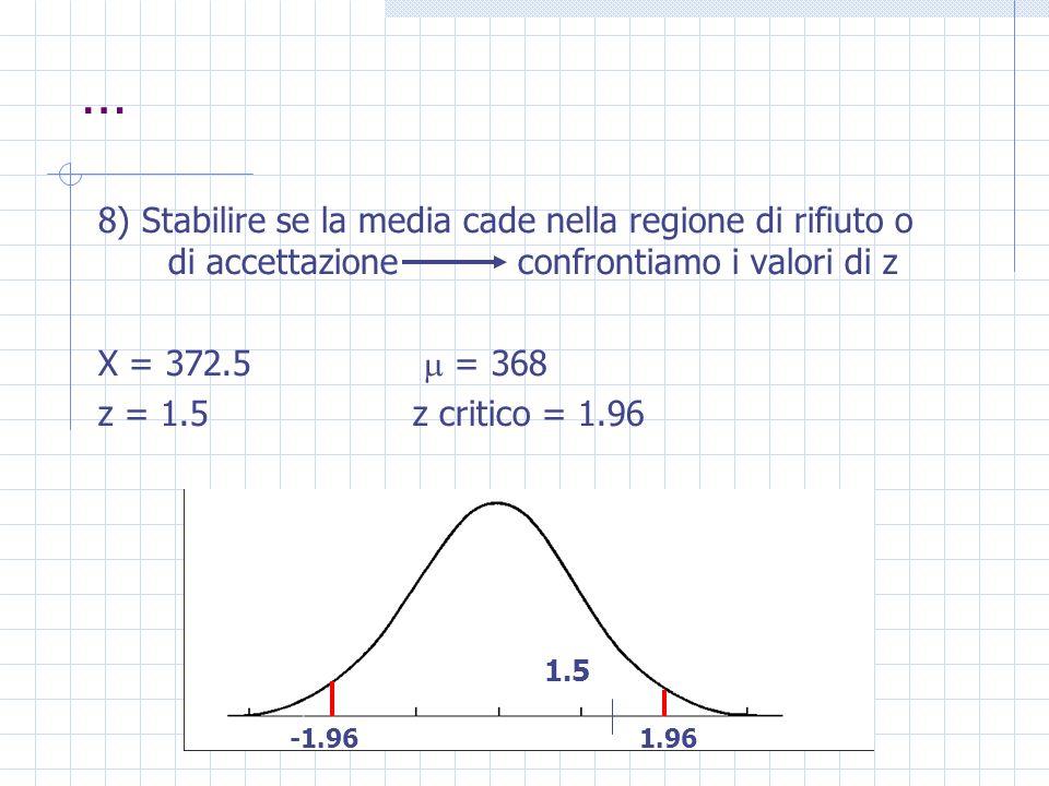 … 8) Stabilire se la media cade nella regione di rifiuto o di accettazioneconfrontiamo i valori di z X = 372.5 = 368 z = 1.5z critico = 1.96 -1.961.96 1.5