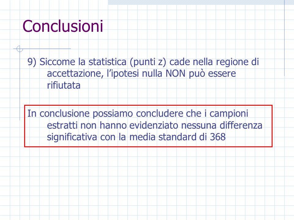 Conclusioni 9) Siccome la statistica (punti z) cade nella regione di accettazione, lipotesi nulla NON può essere rifiutata In conclusione possiamo con