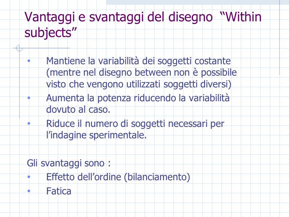 Vantaggi e svantaggi del disegno Within subjects Mantiene la variabilità dei soggetti costante (mentre nel disegno between non è possibile visto che vengono utilizzati soggetti diversi) Aumenta la potenza riducendo la variabilità dovuto al caso.