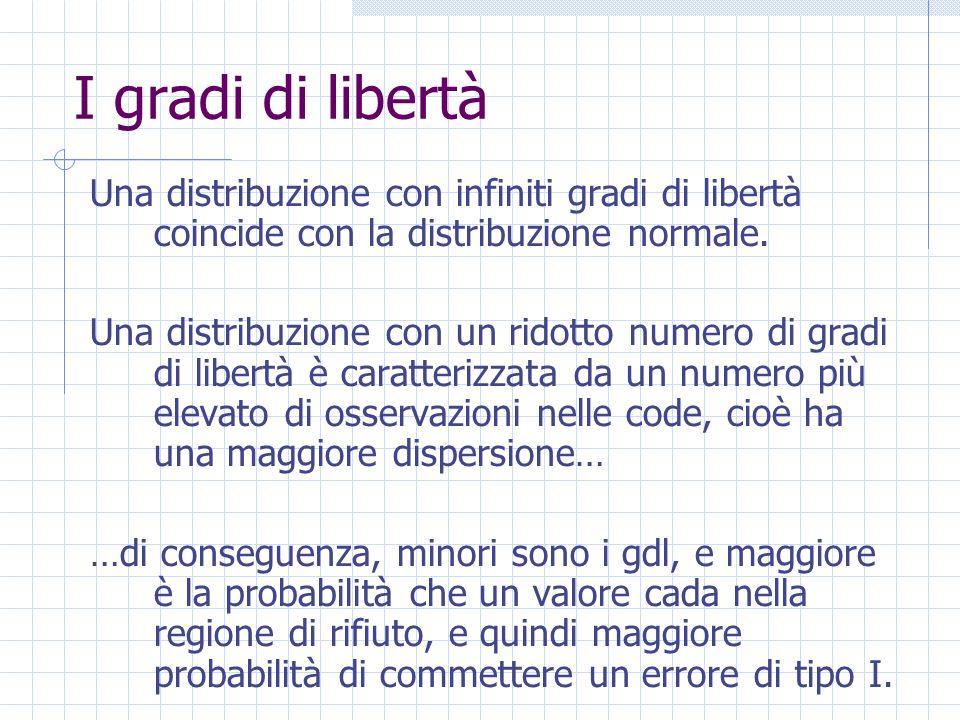 I gradi di libertà Una distribuzione con infiniti gradi di libertà coincide con la distribuzione normale. Una distribuzione con un ridotto numero di g