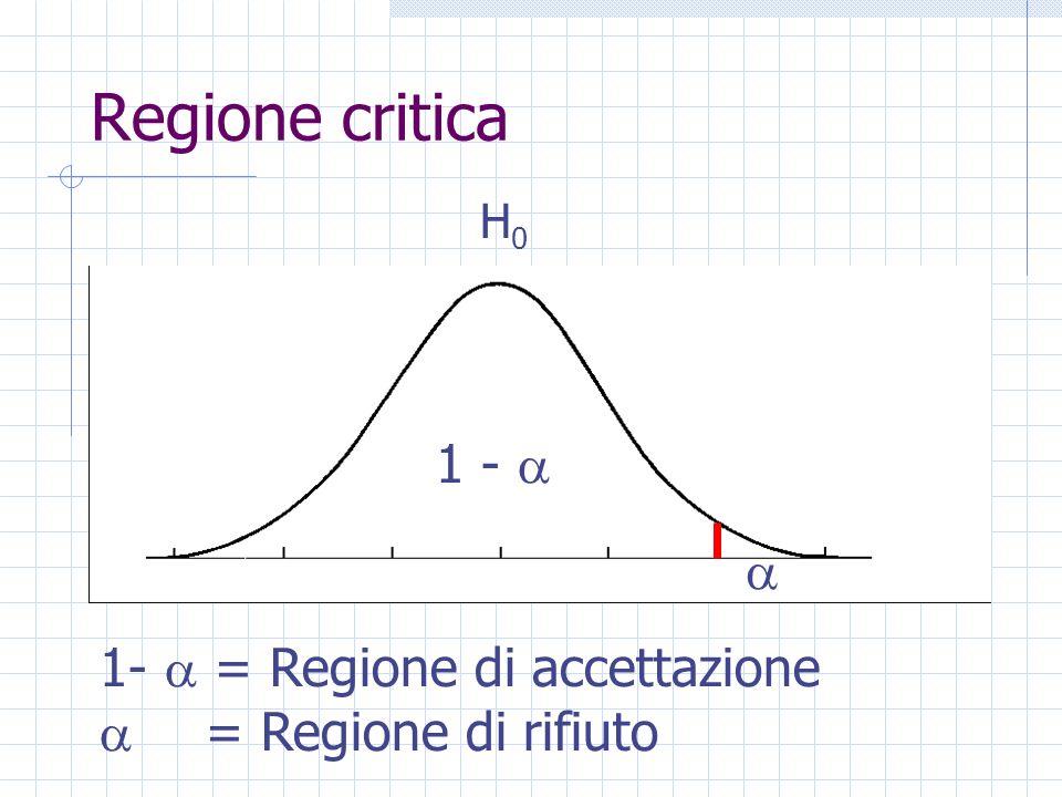 Regione critica H0H0 1 - 1- = Regione di accettazione = Regione di rifiuto