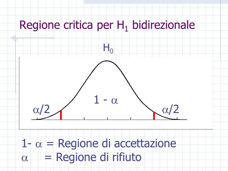 Regione critica per H 1 bidirezionale è anche indicata come Livello di significatività (solitamente viene scelto un valore di alfa pari a.05, cioè si è disposti a rifiutare lipotesi nulla con una probabilità di errore del 5 %).