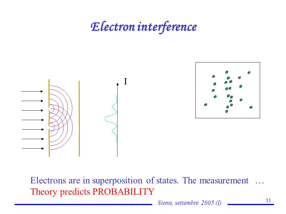 Siena, settembre 2005 (I) 11 Electron interference Electrons are in superposition of states.