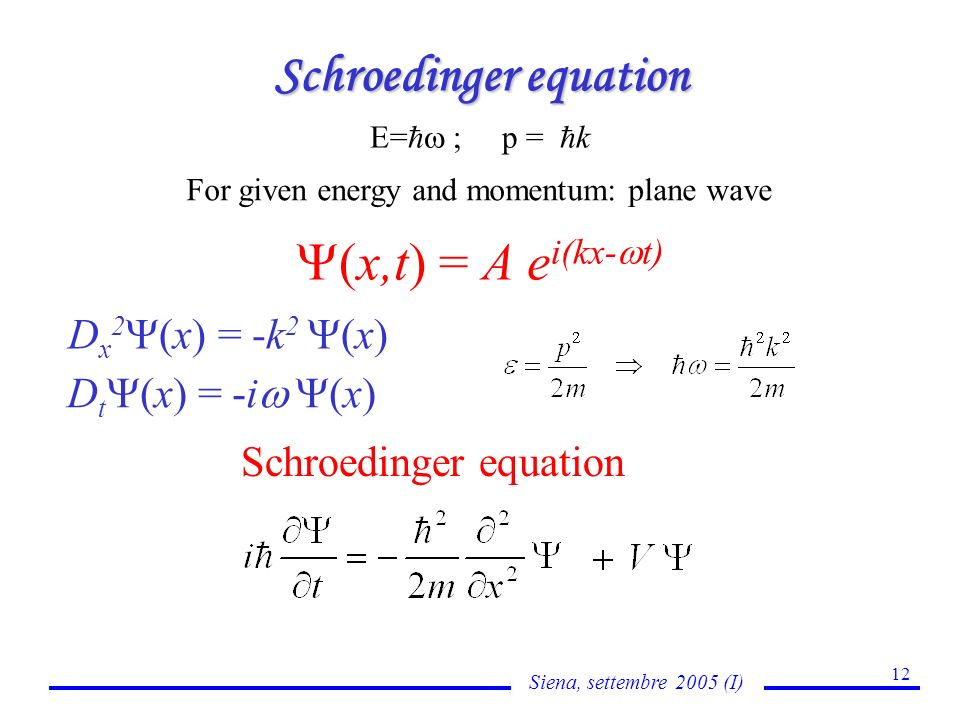 Siena, settembre 2005 (I) 12 Schroedinger equation E= ; p = k (x,t) = A e i(kx- t) For given energy and momentum: plane wave D x 2 (x) = -k 2 (x) D t (x) = -i (x) Schroedinger equation