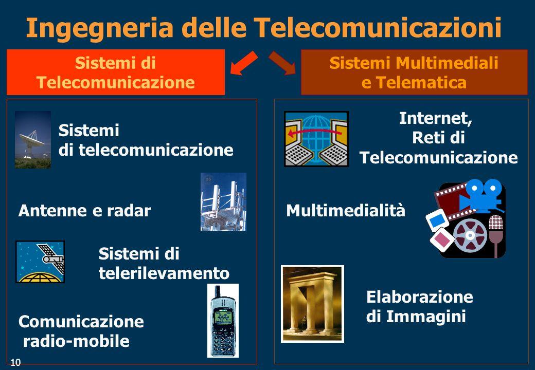10 Ingegneria delle Telecomunicazioni Sistemi di Telecomunicazione Sistemi di telecomunicazione Antenne e radar Sistemi di telerilevamento Comunicazione radio-mobile Sistemi Multimediali e Telematica Internet, Reti di Telecomunicazione Multimedialità Elaborazione di Immagini