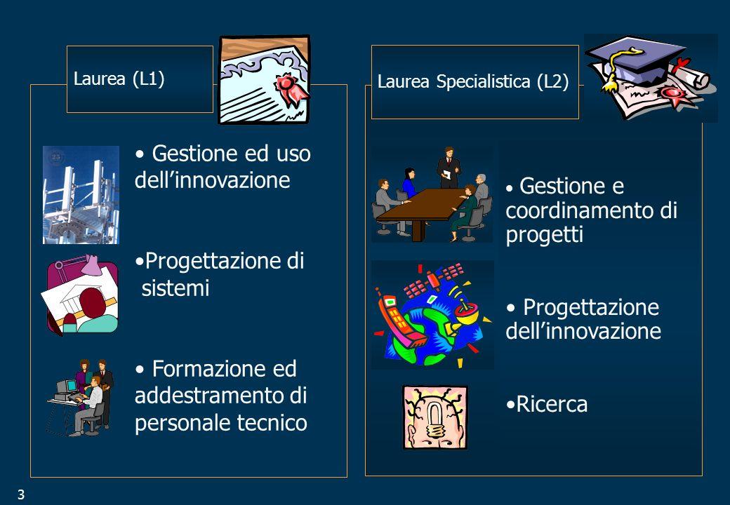 3 Laurea (L1) Gestione ed uso dellinnovazione Progettazione di sistemi Formazione ed addestramento di personale tecnico Laurea Specialistica (L2) Gestione e coordinamento di progetti Progettazione dellinnovazione Ricerca