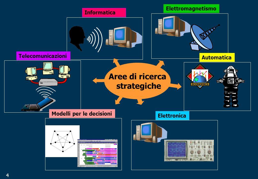 4 Informatica Telecomunicazioni Elettromagnetismo Elettronica Aree di ricerca strategiche Automatica Modelli per le decisioni