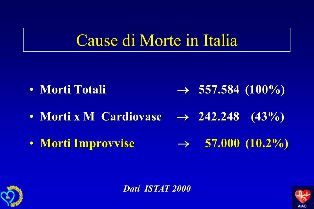 Cause di Morte in Italia Morti Totali 557.584 (100%)Morti Totali 557.584 (100%) Morti x M Cardiovasc 242.248 (43%)Morti x M Cardiovasc 242.248 (43%) M