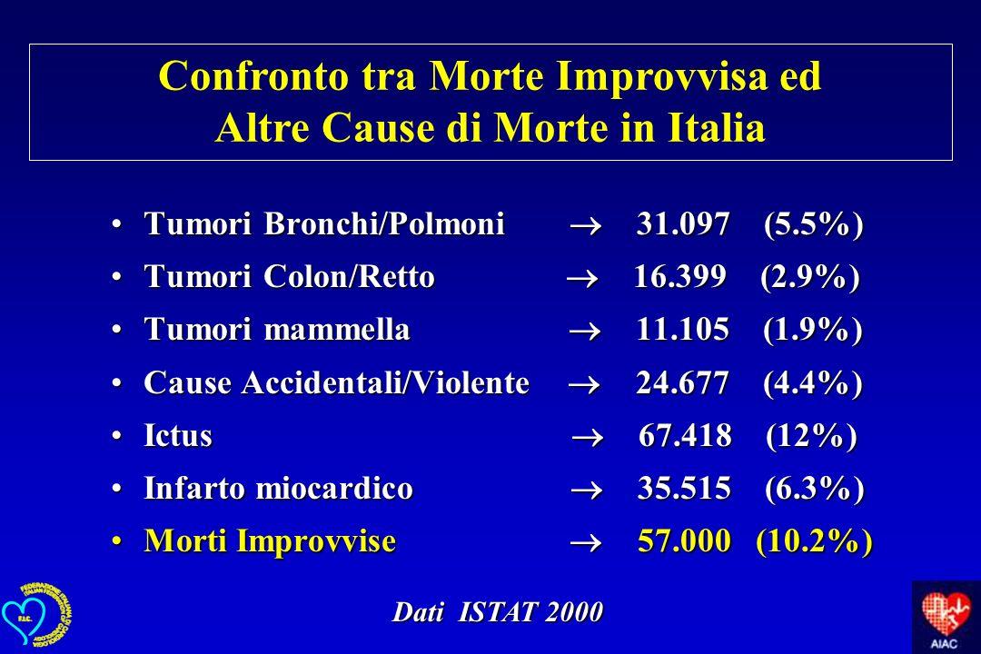 Tumori Bronchi/Polmoni 31.097 (5.5%)Tumori Bronchi/Polmoni 31.097 (5.5%) Tumori Colon/Retto 16.399 (2.9%)Tumori Colon/Retto 16.399 (2.9%) Tumori mamme