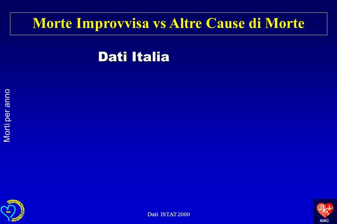 Morte Improvvisa vs Altre Cause di Morte Dati ISTAT 2000 Morti per anno Dati Italia