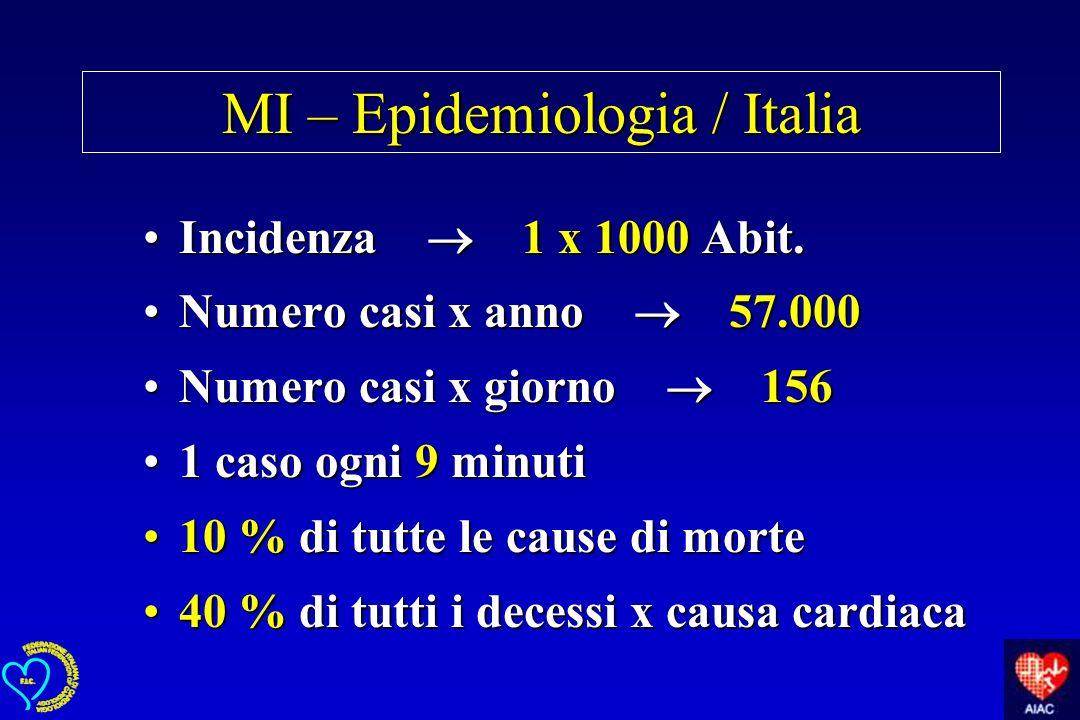 MI – Epidemiologia / Italia Incidenza 1 x 1000 Abit.Incidenza 1 x 1000 Abit. Numero casi x anno 57.000Numero casi x anno 57.000 Numero casi x giorno 1