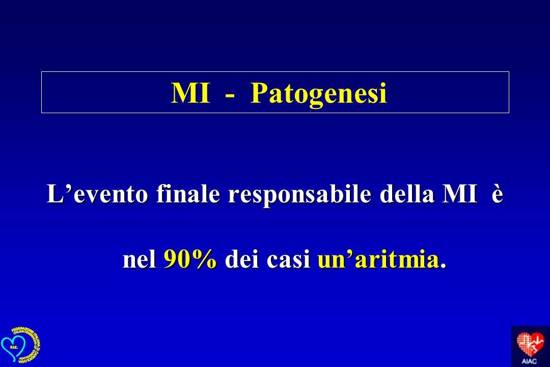 MI - Patogenesi Levento finale responsabile della MI è nel 90% dei casi unaritmia.