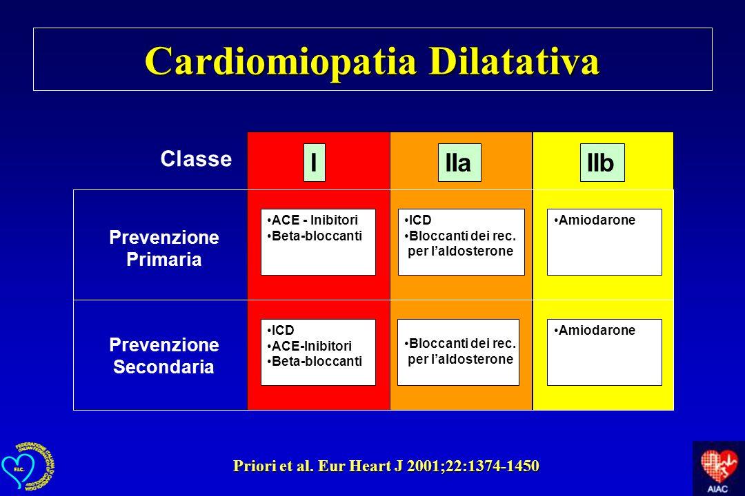 IIIaIIb ICD Bloccanti dei rec. per laldosterone Bloccanti dei rec. per laldosterone ACE - Inibitori Beta-bloccanti ICD ACE-Inibitori Beta-bloccanti Am