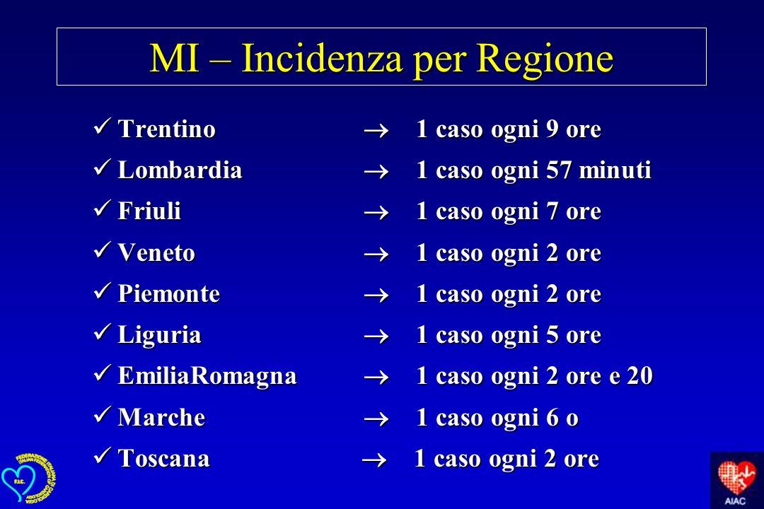 MI – Incidenza per Regione Trentino 1 caso ogni 9 ore Trentino 1 caso ogni 9 ore Lombardia 1 caso ogni 57 minuti Lombardia 1 caso ogni 57 minuti Friul