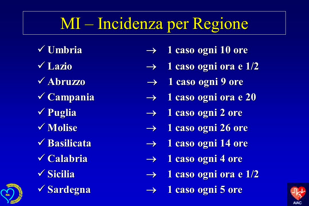 MI – Incidenza per Regione Umbria 1 caso ogni 10 ore Umbria 1 caso ogni 10 ore Lazio 1 caso ogni ora e 1/2 Lazio 1 caso ogni ora e 1/2 Abruzzo 1 caso
