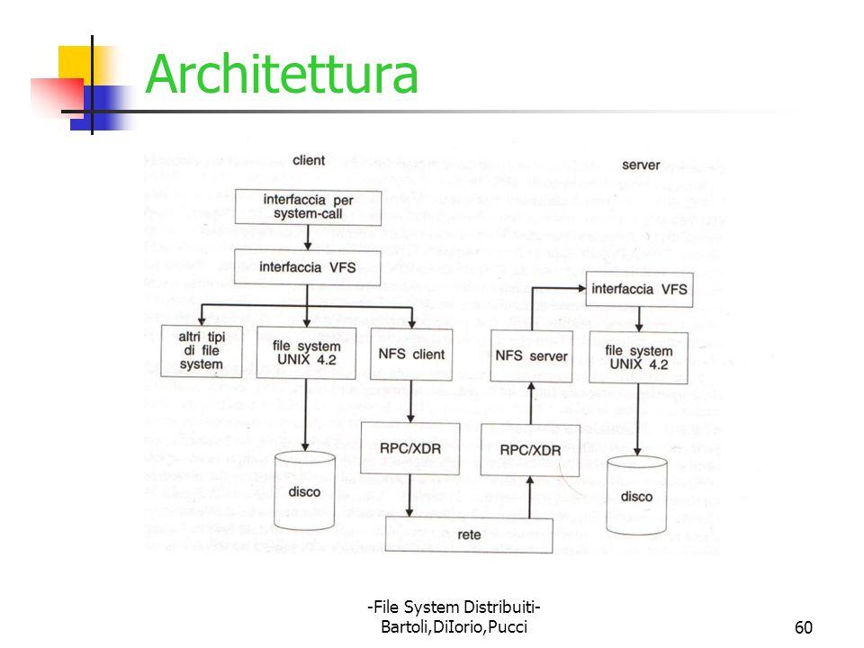 -File System Distribuiti- Bartoli,DiIorio,Pucci60 Architettura