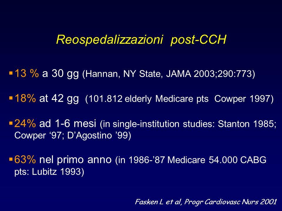 Reospedalizzazioni post-CCH 13 % a 30 gg (Hannan, NY State, JAMA 2003;290:773) 18% at 42 gg (101.812 elderly Medicare pts Cowper 1997) 24% ad 1-6 mesi