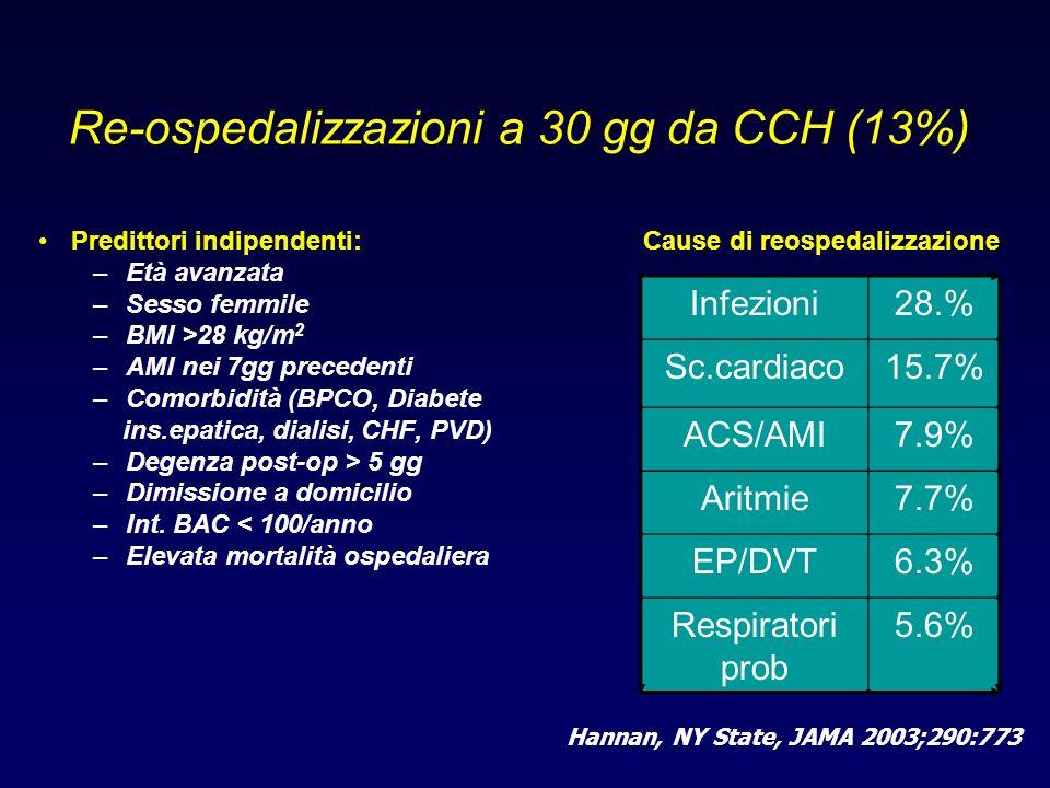 Re-ospedalizzazioni a 30 gg da CCH (13%) Predittori indipendenti: –Età avanzata –Sesso femmile –BMI >28 kg/m 2 –AMI nei 7gg precedenti –Comorbidità (B