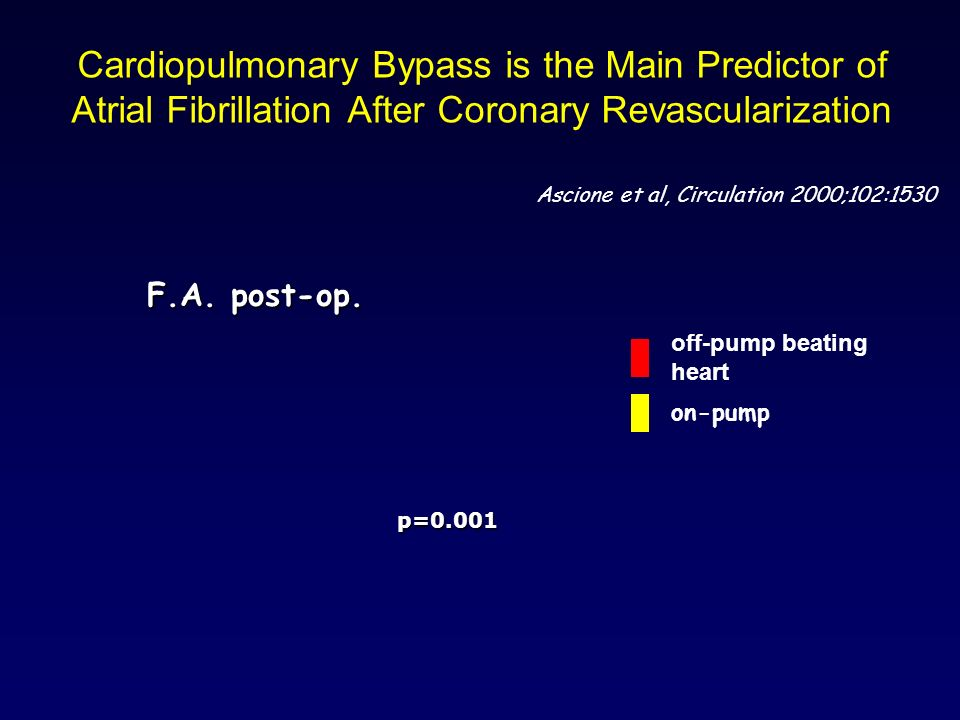 Cardiopulmonary Bypass is the Main Predictor of Atrial Fibrillation After Coronary Revascularization Ascione et al, Circulation 2000;102:1530 F.A. pos