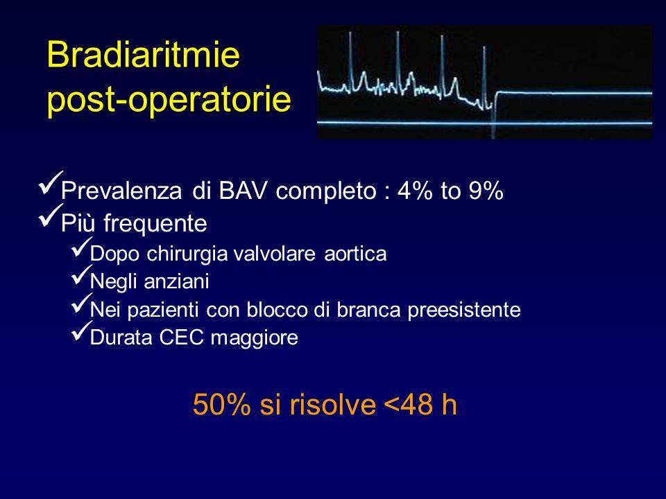 Prevalenza di BAV completo : 4% to 9% Più frequente Dopo chirurgia valvolare aortica Negli anziani Nei pazienti con blocco di branca preesistente Dura