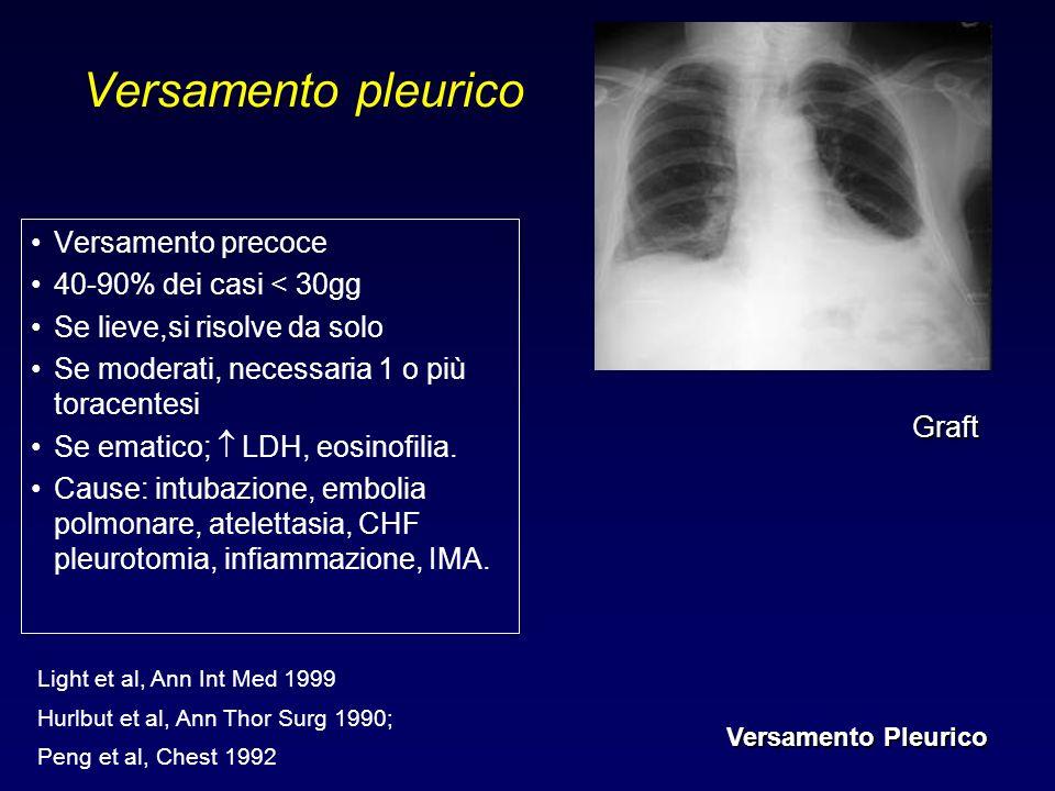 Versamento pleurico Versamento precoce 40-90% dei casi < 30gg Se lieve,si risolve da solo Se moderati, necessaria 1 o più toracentesi Se ematico; LDH,